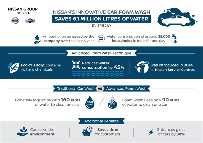 Nissan's innovative car foam wash