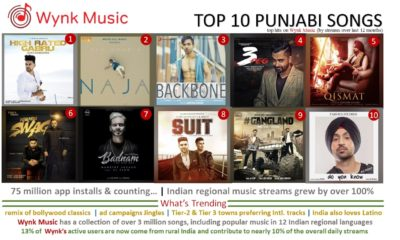 Punjabi Music sees 100% growth on WYNK app – 'High Rated Gabru' Tops the Charts